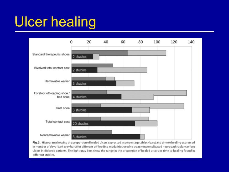 Ulcer healing