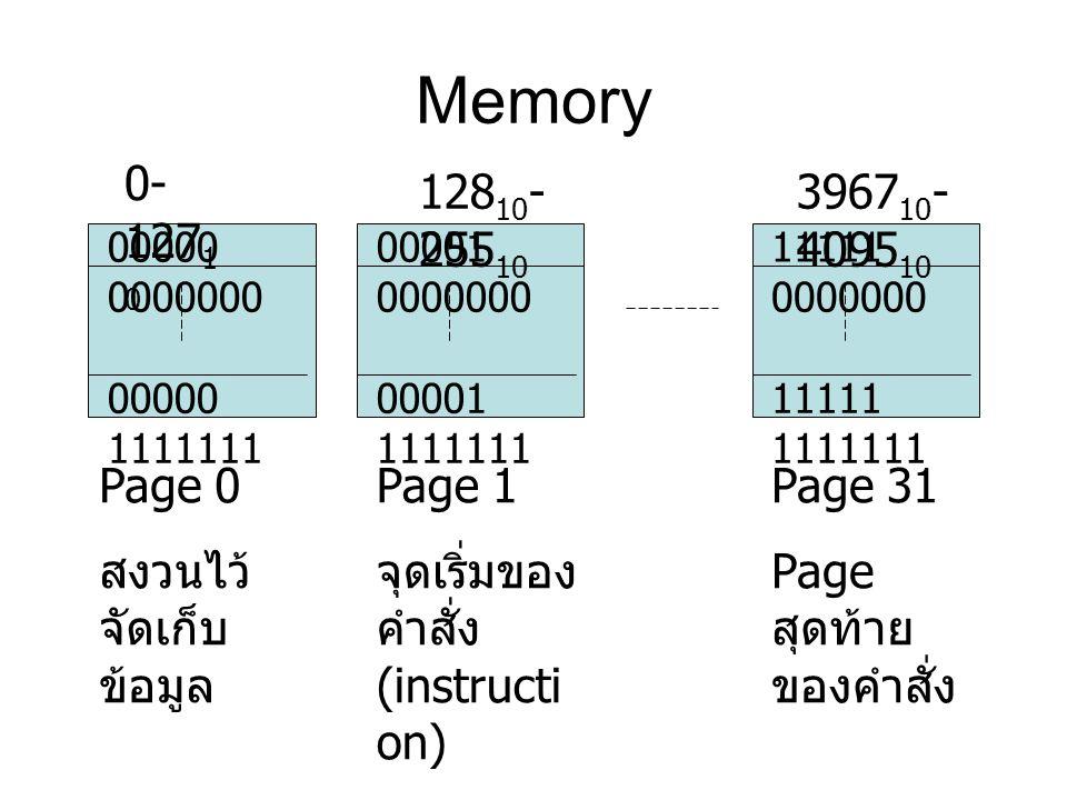 Memory 0-12710 12810-25510 396710-409510 Page 0 สงวนไว้จัดเก็บข้อมูล