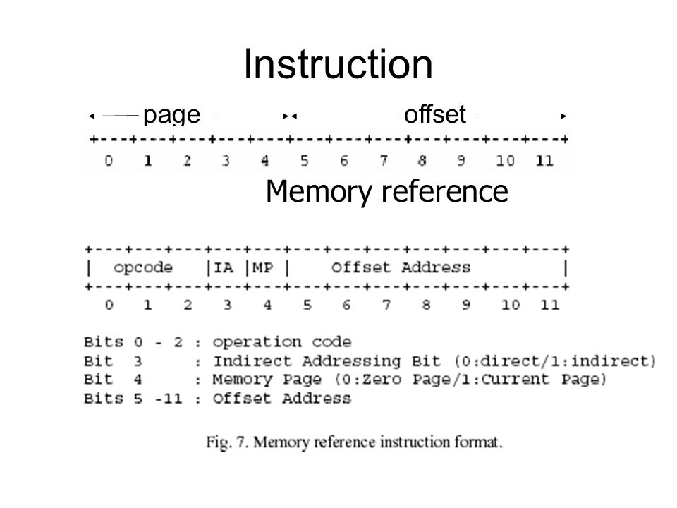 Instruction page offset Memory reference
