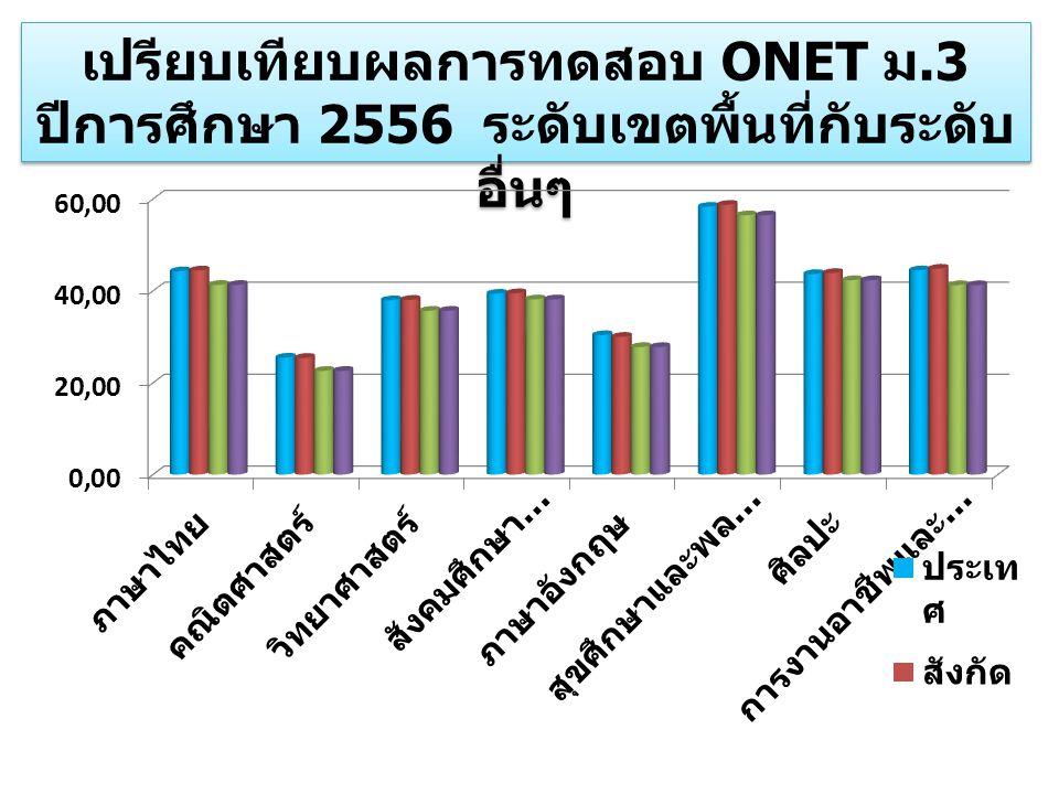 เปรียบเทียบผลการทดสอบ ONET ม.3