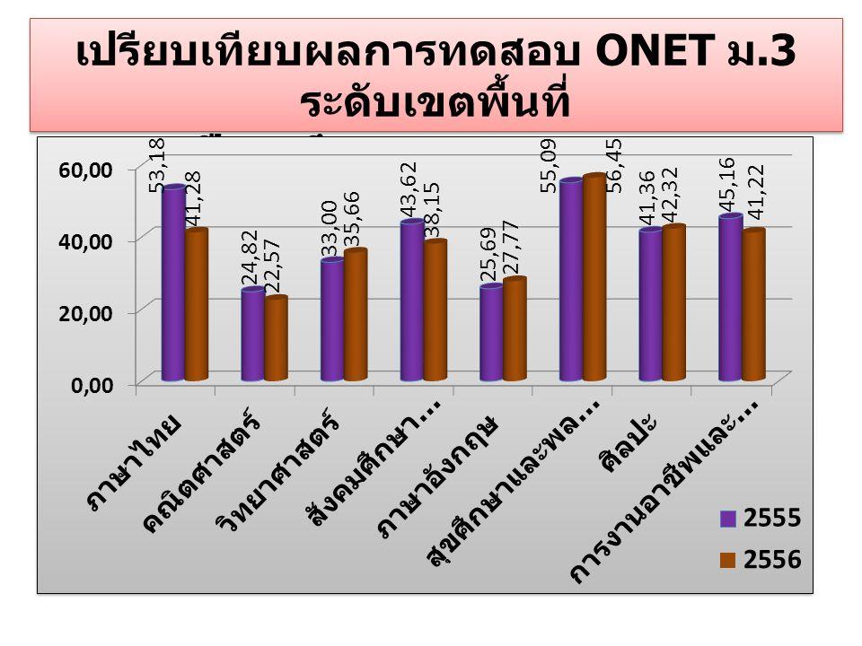 เปรียบเทียบผลการทดสอบ ONET ม.3 ระดับเขตพื้นที่