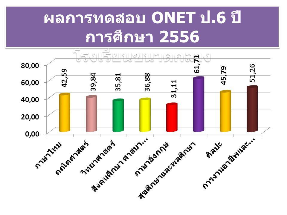 ผลการทดสอบ ONET ป.6 ปีการศึกษา 2556