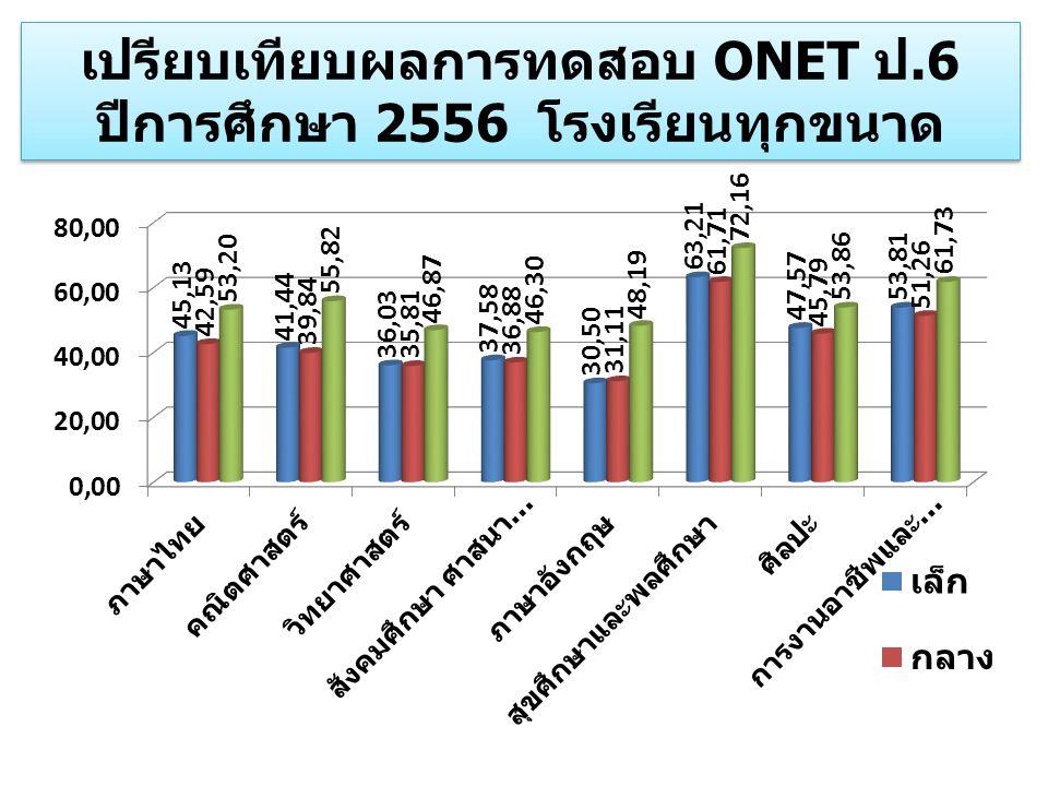 เปรียบเทียบผลการทดสอบ ONET ป.6 ปีการศึกษา 2556 โรงเรียนทุกขนาด
