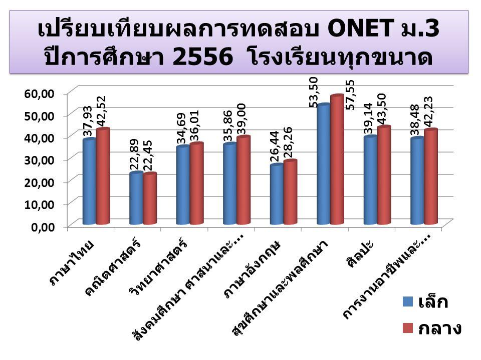 เปรียบเทียบผลการทดสอบ ONET ม.3 ปีการศึกษา 2556 โรงเรียนทุกขนาด