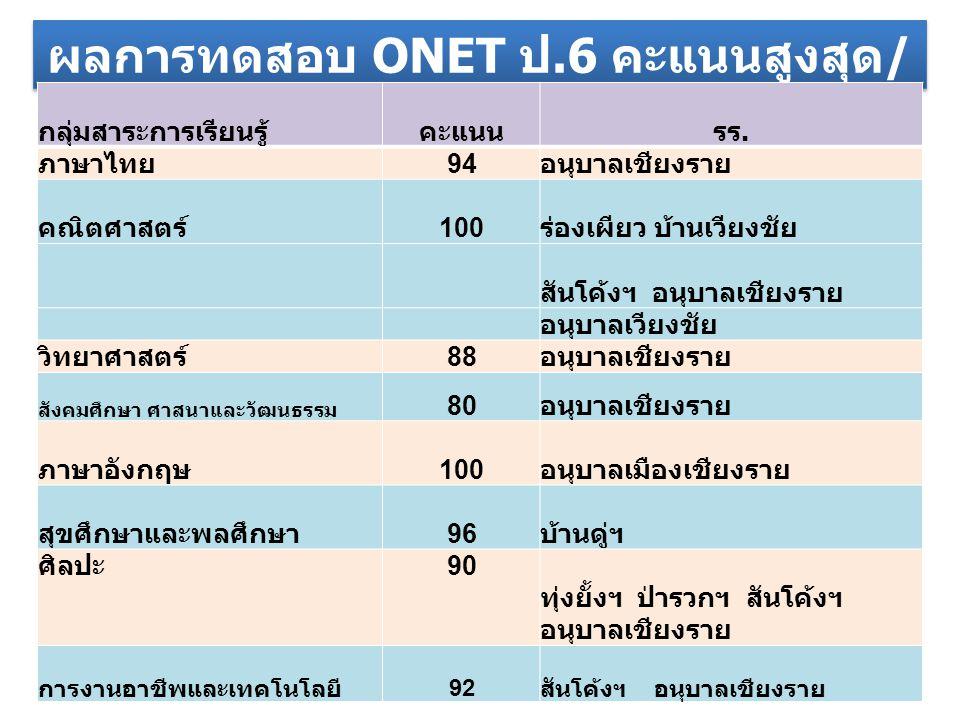 ผลการทดสอบ ONET ป.6 คะแนนสูงสุด/เต็ม