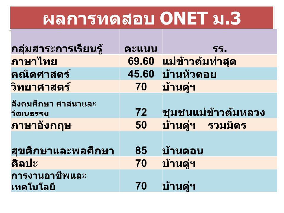 ผลการทดสอบ ONET ม.3 คะแนนสูงสุด/เต็ม