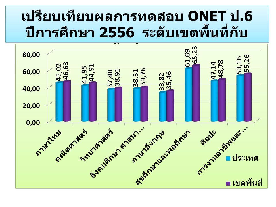 เปรียบเทียบผลการทดสอบ ONET ป.6