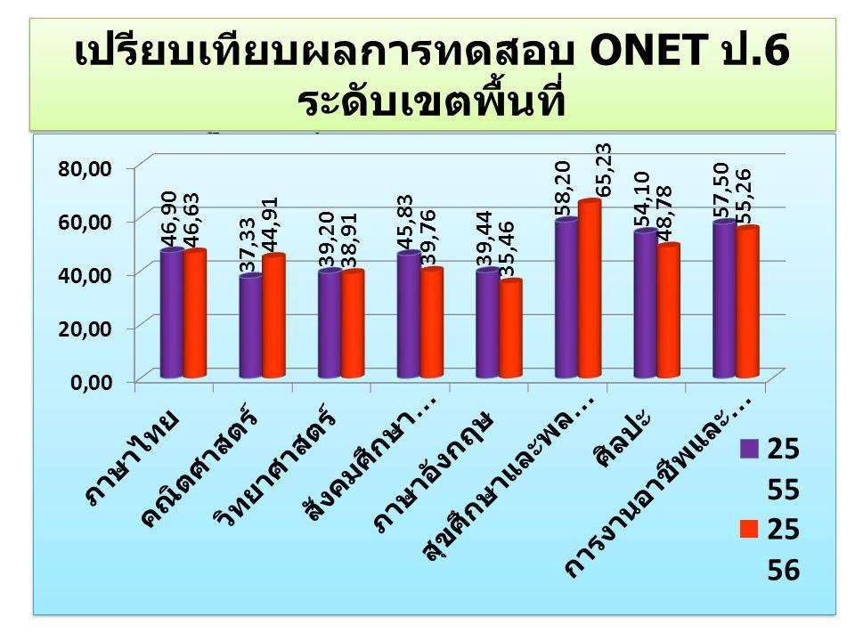 เปรียบเทียบผลการทดสอบ ONET ป.6 ระดับเขตพื้นที่
