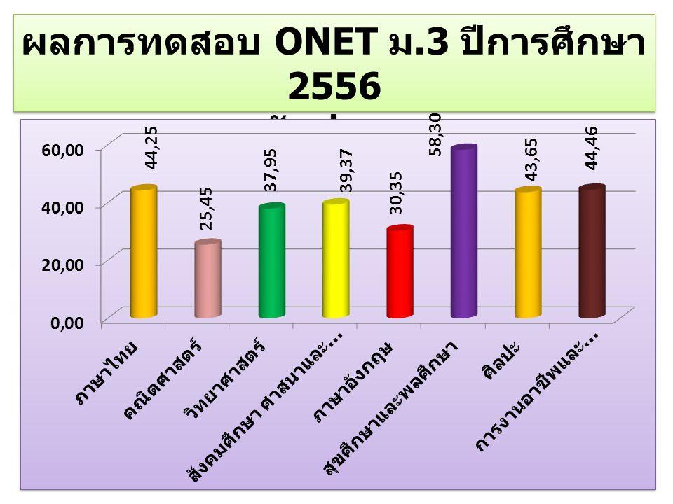 ผลการทดสอบ ONET ม.3 ปีการศึกษา 2556