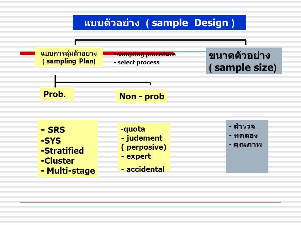 แบบตัวอย่าง ( sample Design )
