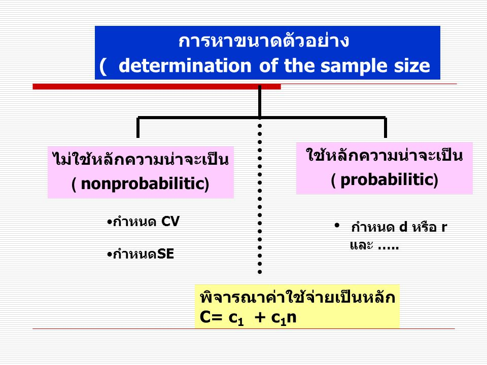 ( determination of the sample size
