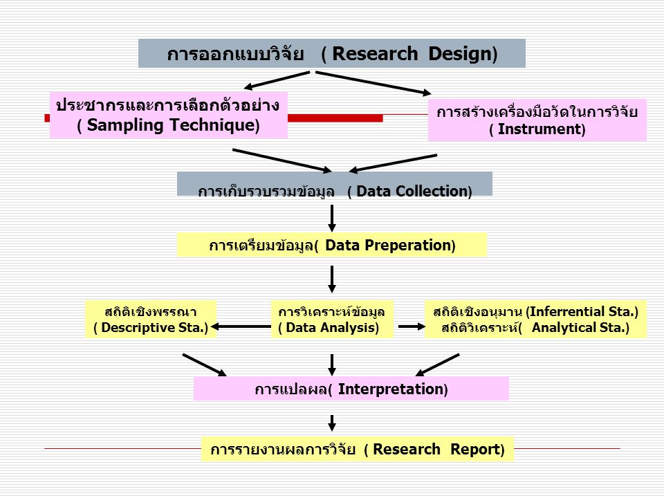 การออกแบบวิจัย ( Research Design)