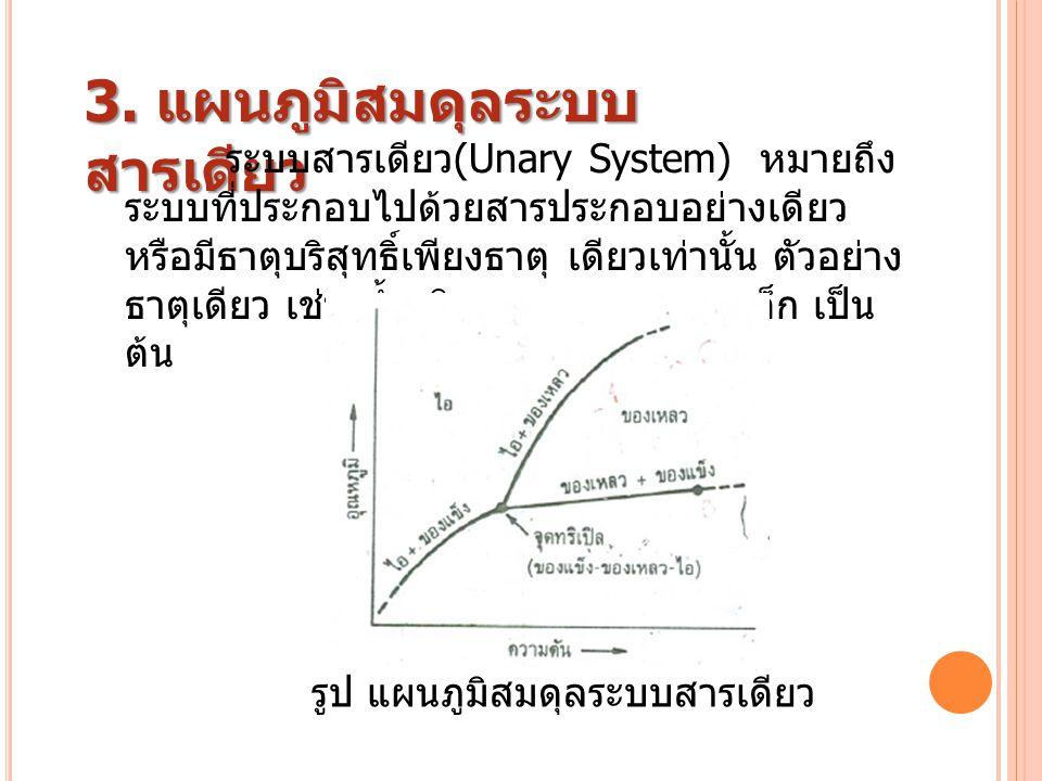 รูป แผนภูมิสมดุลระบบสารเดียว