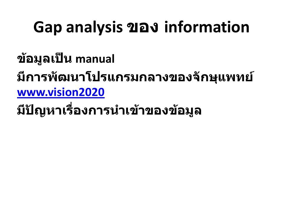 Gap analysis ของ information
