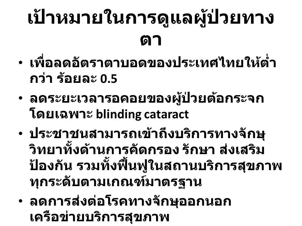 เป้าหมายในการดูแลผู้ป่วยทางตา