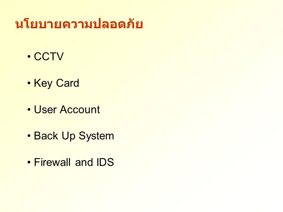 นโยบายความปลอดภัย CCTV Key Card User Account Back Up System