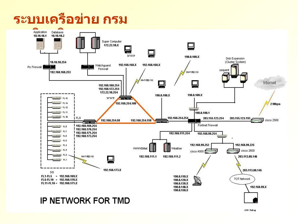 ระบบเครือข่าย กรมอุตุนิยมวิทยา