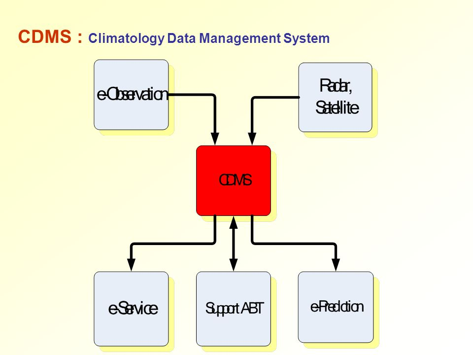 CDMS : Climatology Data Management System