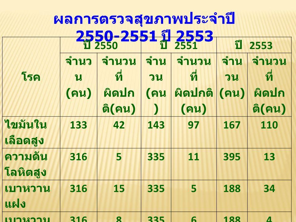 ผลการตรวจสุขภาพประจำปี 2550-2551 ปี 2553