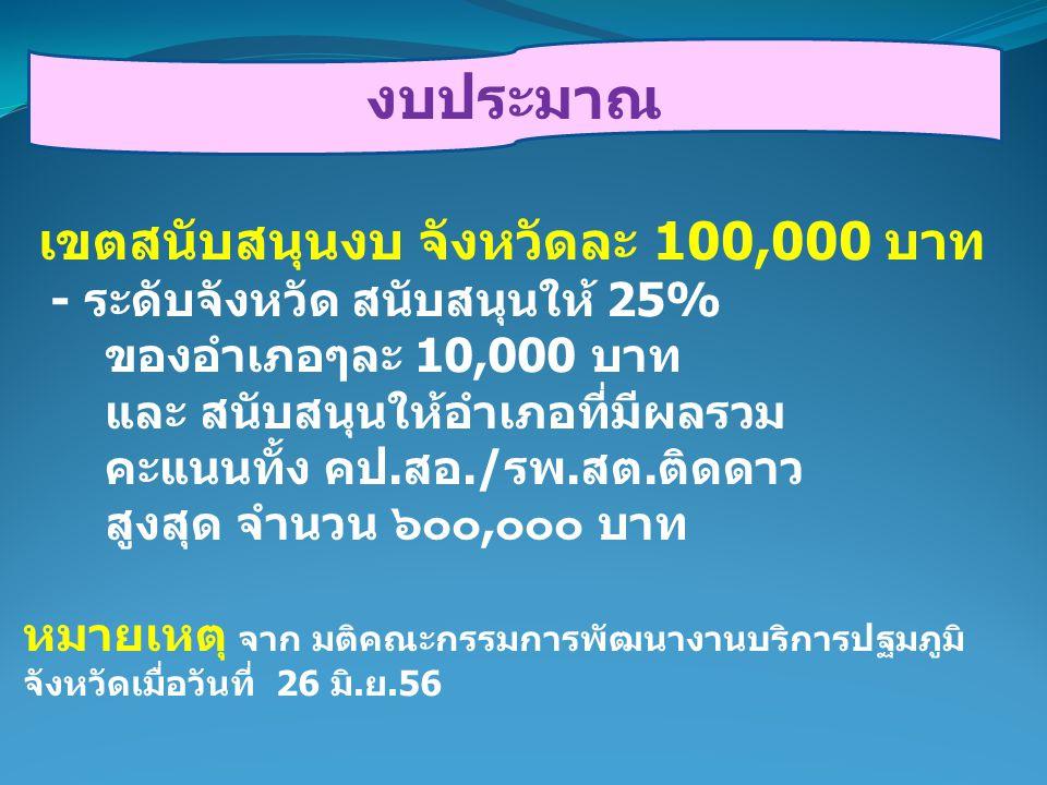 งบประมาณ เขตสนับสนุนงบ จังหวัดละ 100,000 บาท