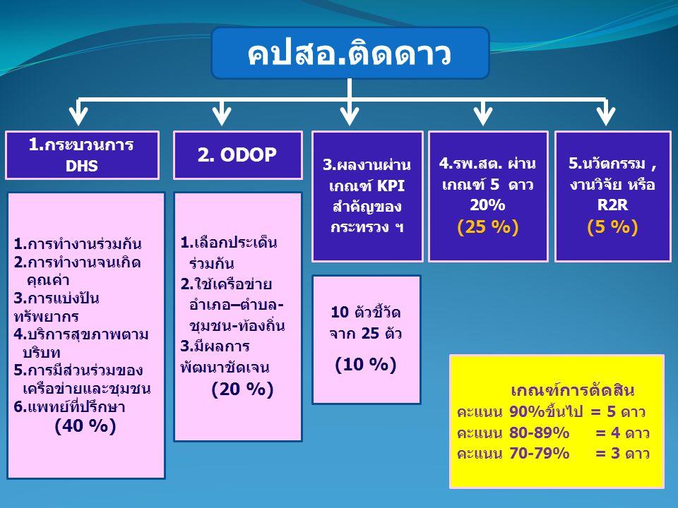 คปสอ.ติดดาว 2. ODOP 1.กระบวนการ DHS (40 %) (10 %)