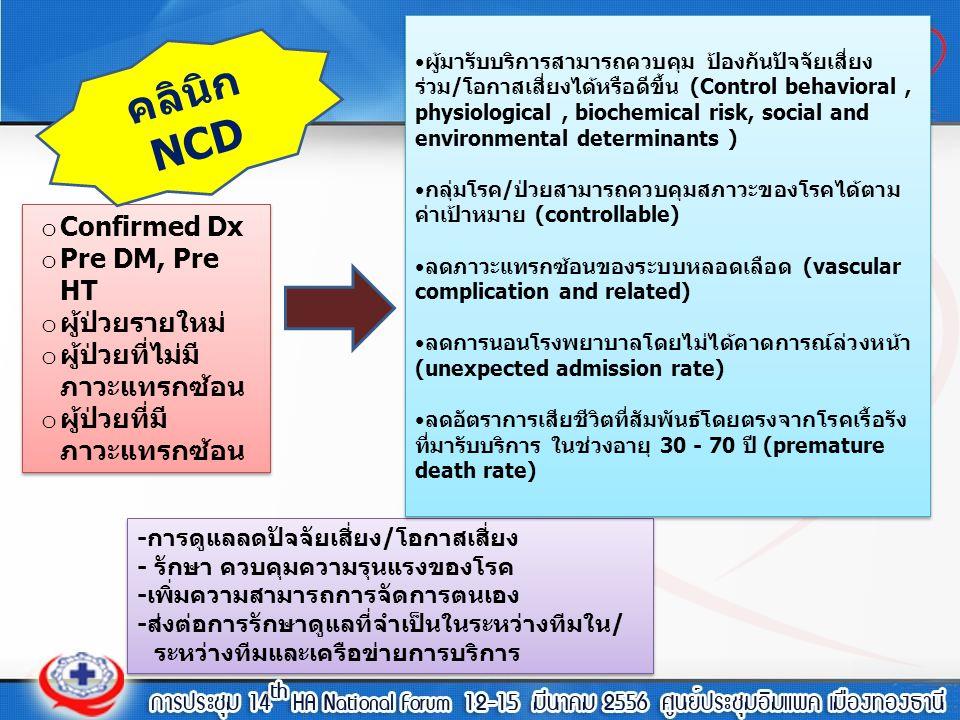 คลินิก NCD Confirmed Dx Pre DM, Pre HT ผู้ป่วยรายใหม่