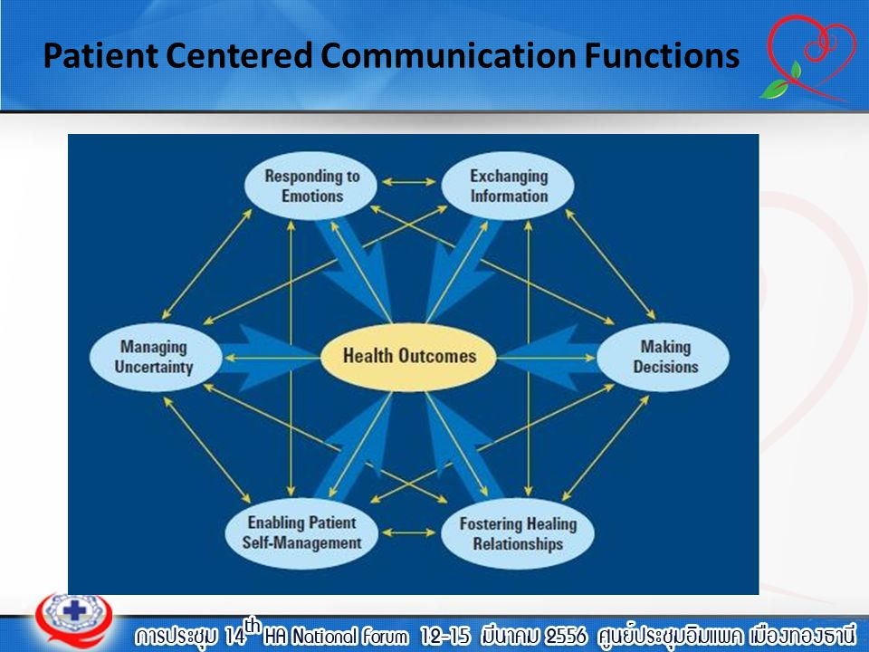 Patient Centered Communication Functions