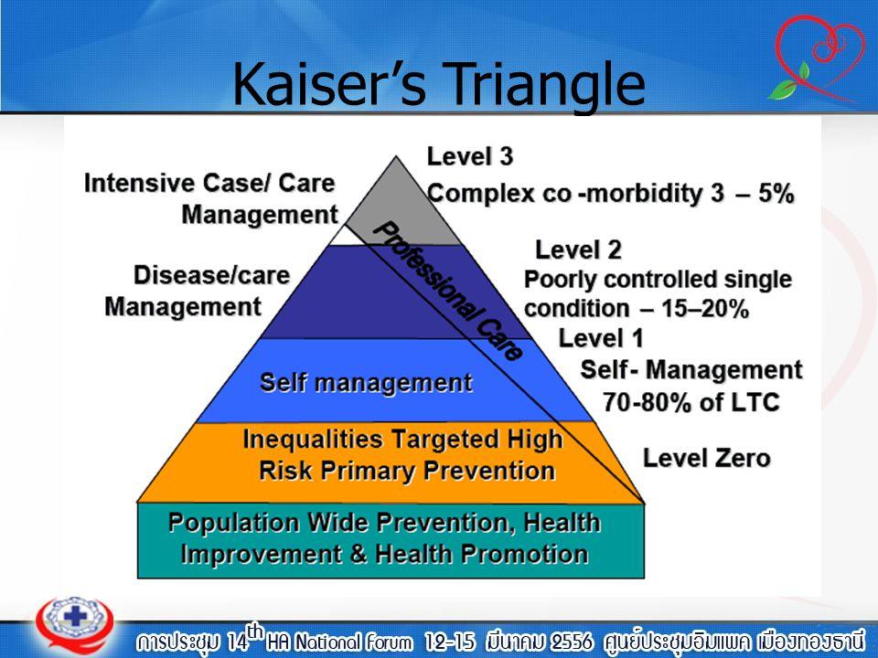 Kaiser's Triangle