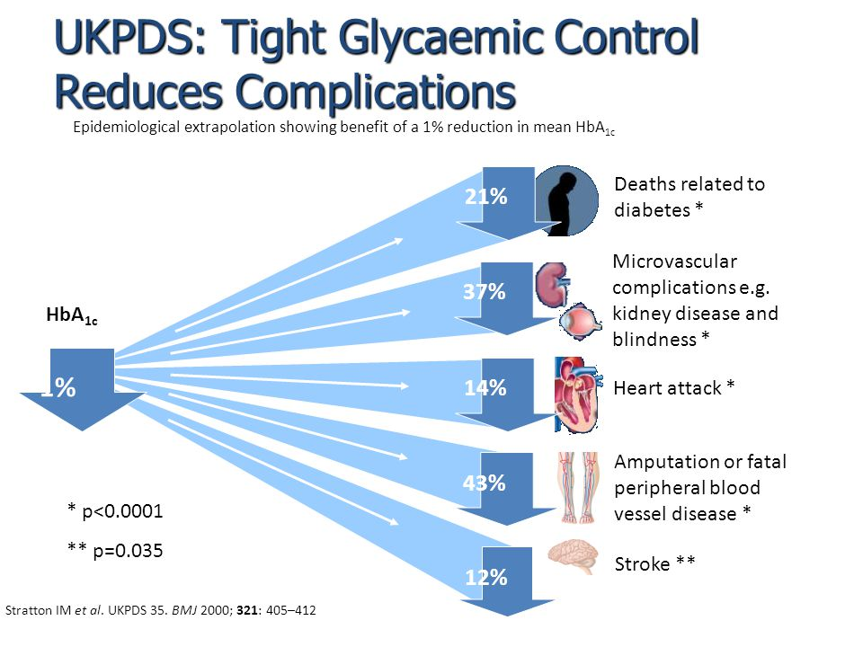 UKPDS: Tight Glycaemic Control Reduces Complications