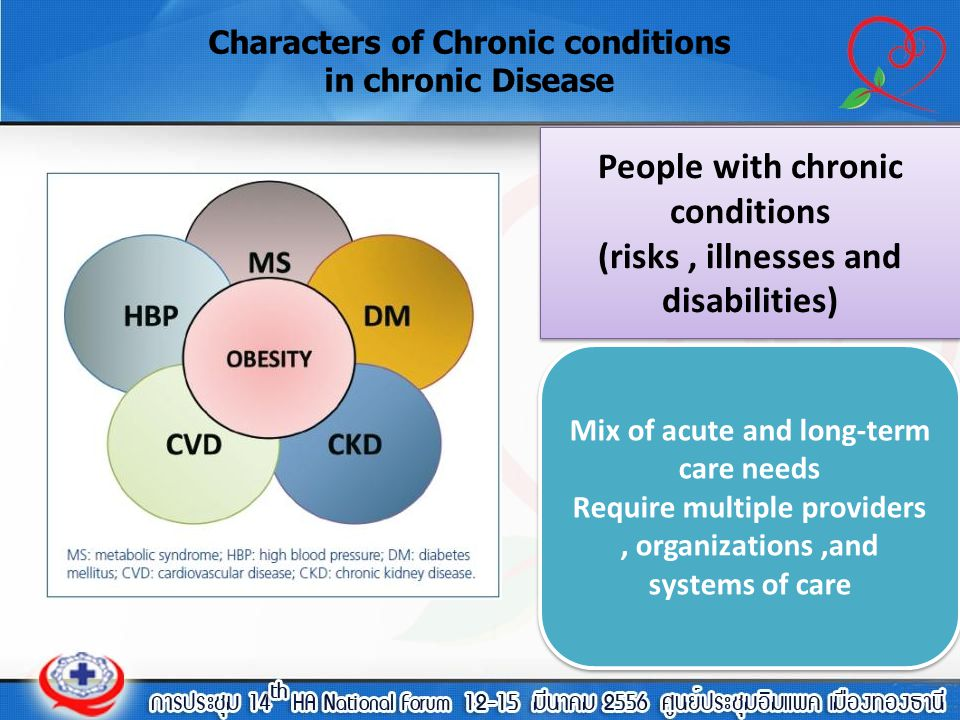 Characters of Chronic conditions in chronic Disease