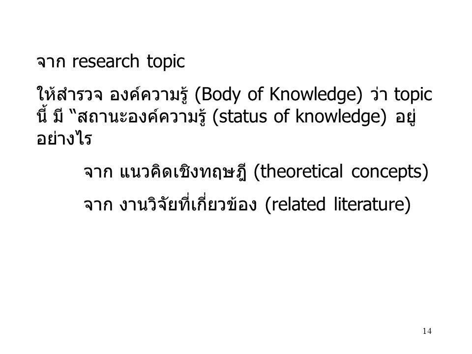 จาก research topic ให้สำรวจ องค์ความรู้ (Body of Knowledge) ว่า topic นี้ มี สถานะองค์ความรู้ (status of knowledge) อยู่ อย่างไร.