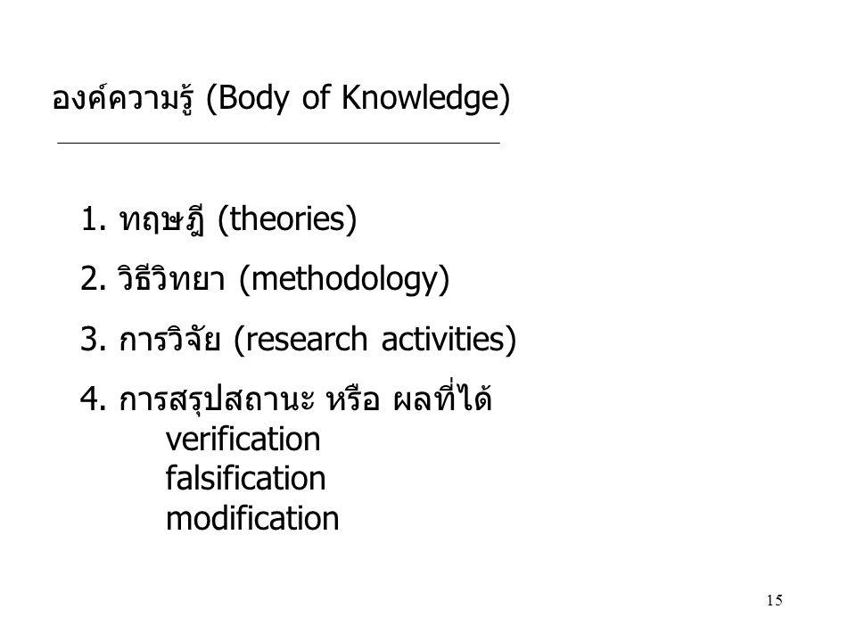 องค์ความรู้ (Body of Knowledge)