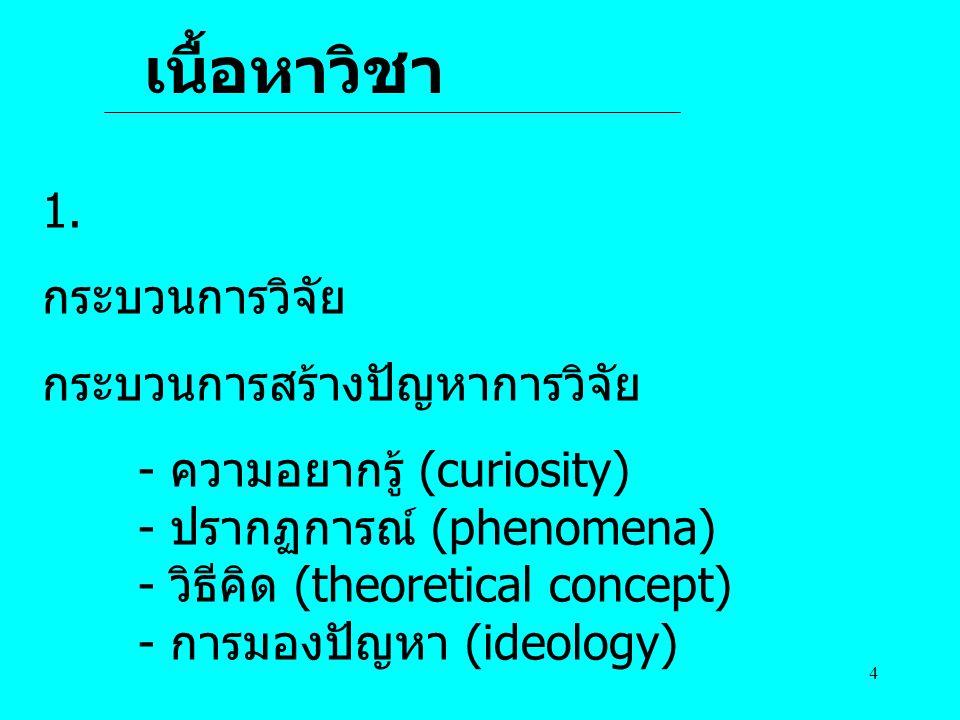 เนื้อหาวิชา 1. กระบวนการวิจัย กระบวนการสร้างปัญหาการวิจัย
