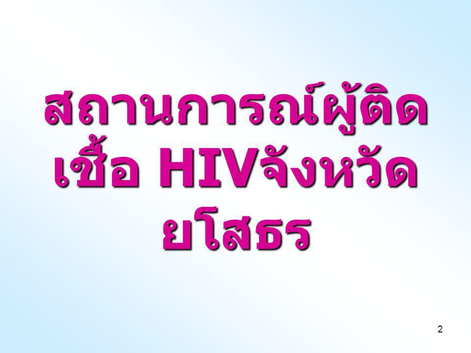 สถานการณ์ผู้ติดเชื้อ HIVจังหวัดยโสธร