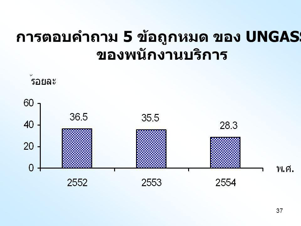 การตอบคำถาม 5 ข้อถูกหมด ของ UNGASS