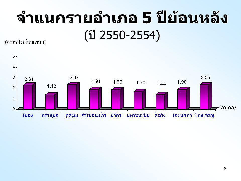 จำแนกรายอำเภอ 5 ปีย้อนหลัง (ปี 2550-2554)