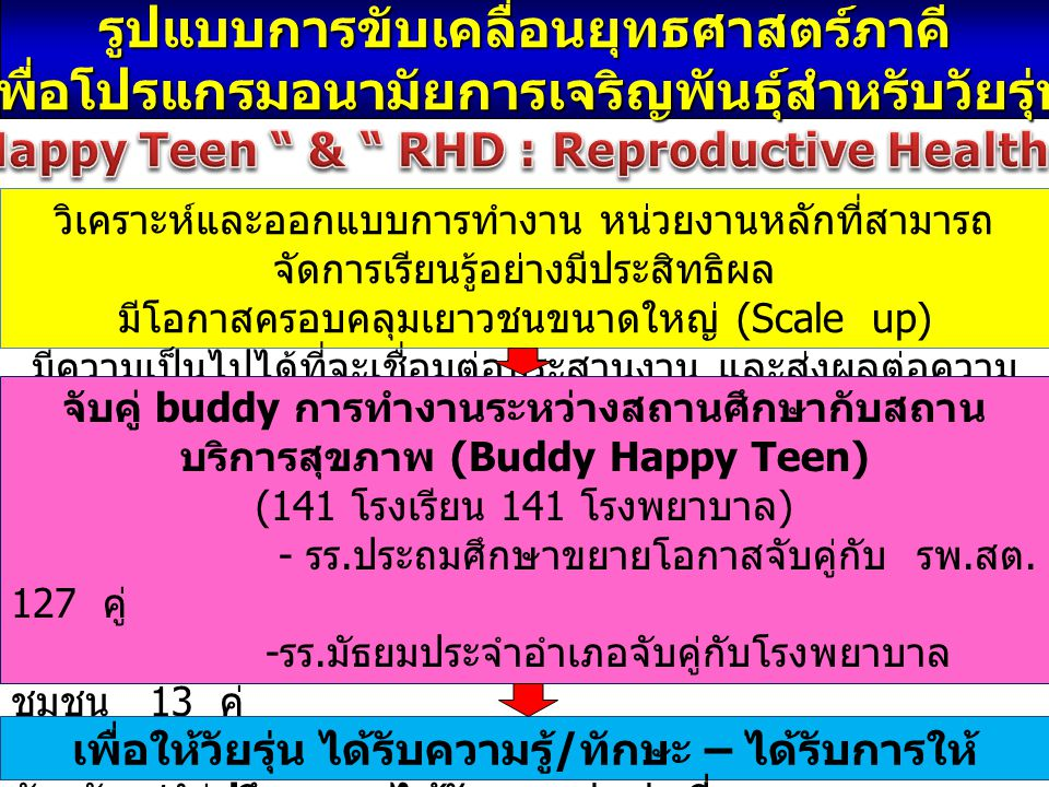 Buddy Happy Teen & RHD : Reproductive Health District