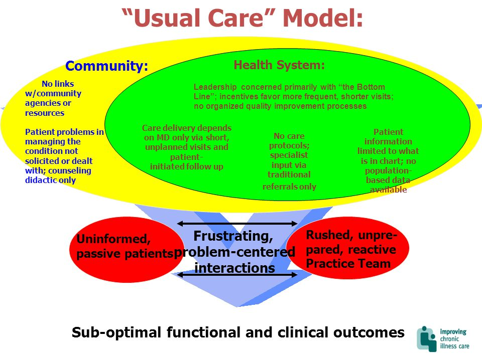 Usual Care Model: Sub-optimal functional and clinical outcomes