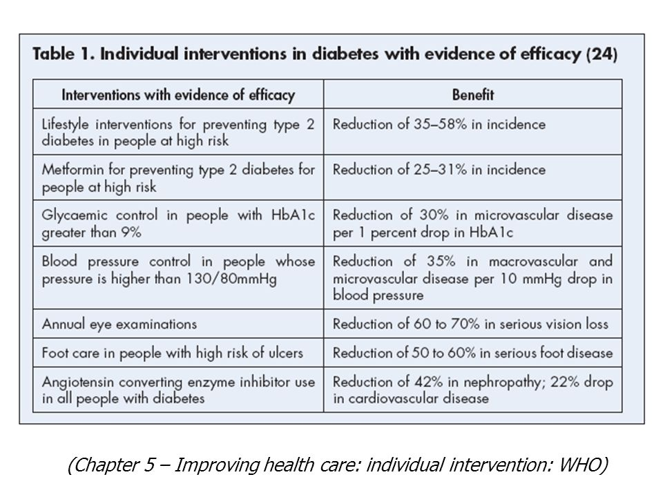 (Chapter 5 – Improving health care: individual intervention: WHO)