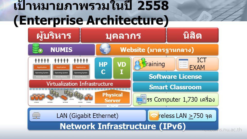เป้าหมายภาพรวมในปี 2558 (Enterprise Architecture)