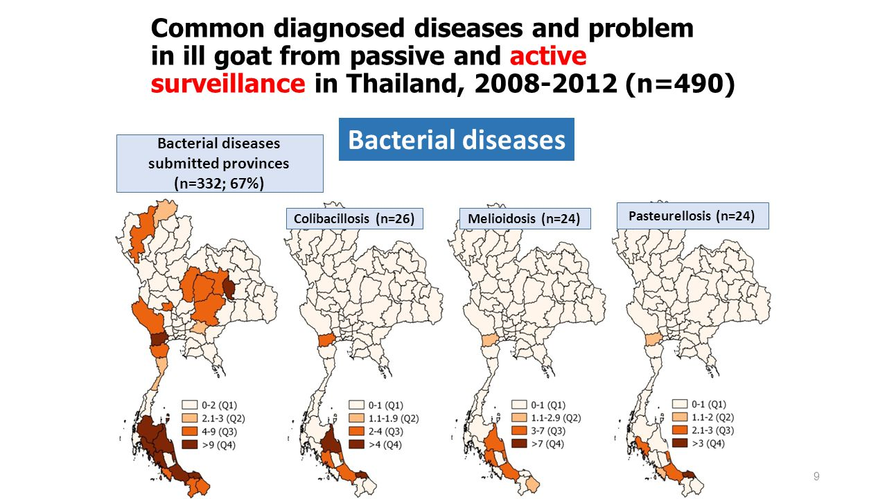 Bacterial diseases submitted provinces (n=332; 67%)