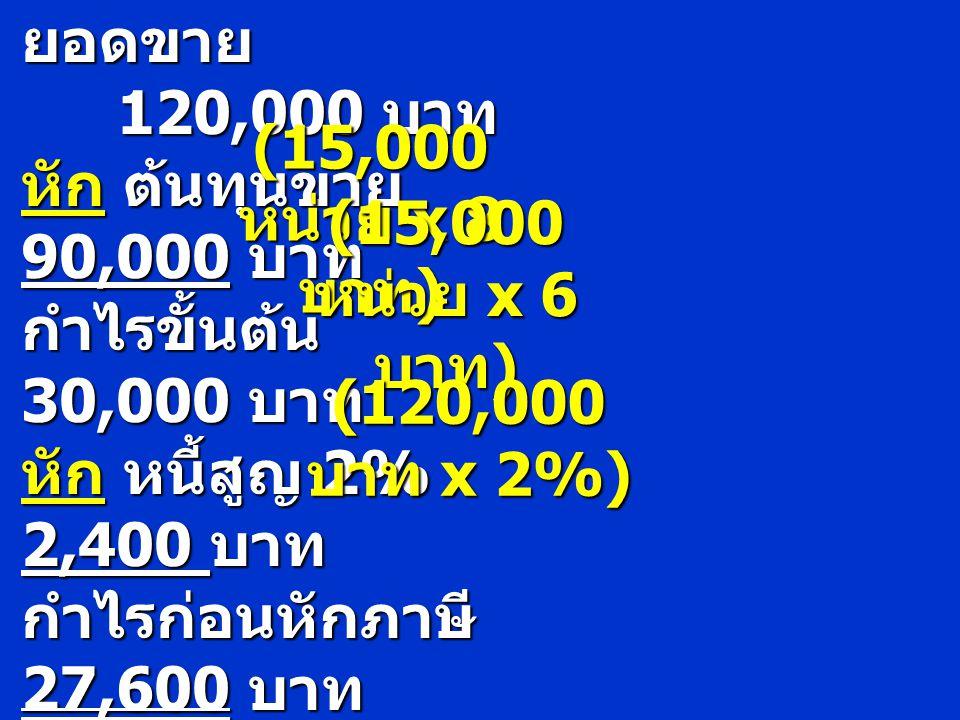 (15,000 หน่วย x 8 บาท) (15,000 หน่วย x 6 บาท) (120,000 บาท x 2%)