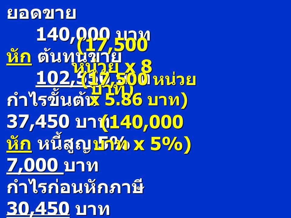 ยอดขาย 140,000 บาท หัก ต้นทุนขาย 102,550 บาท (17,500 หน่วย x 8 บาท)