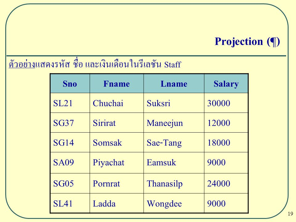 Projection (¶) SL21 Chuchai Suksri 30000 SG37 Sirirat Maneejun 12000