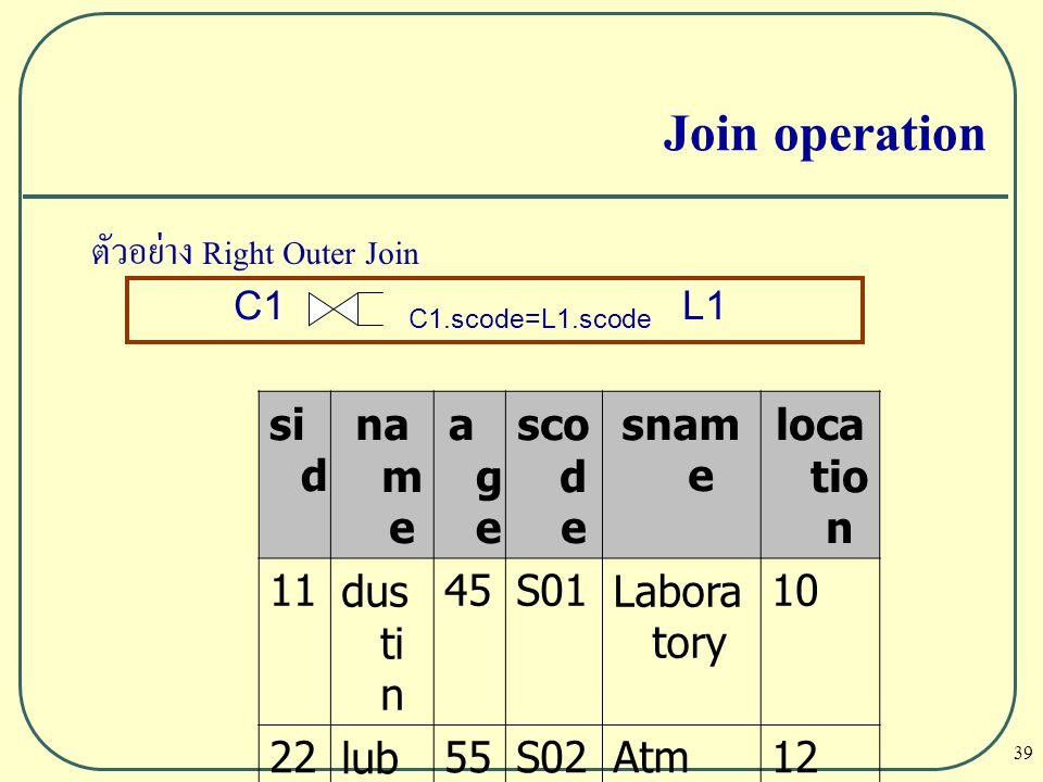 Join operation ตัวอย่าง Right Outer Join sid name age scode sname