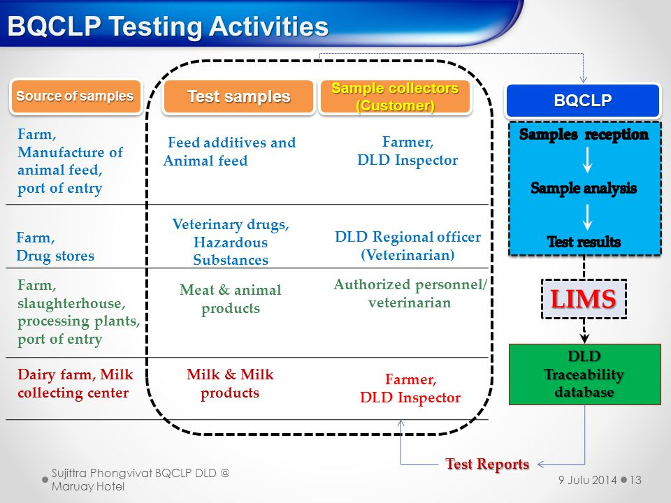 BQCLP Testing Activities