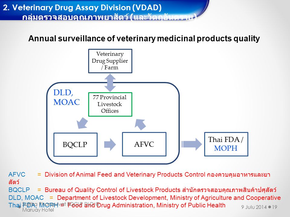 Annual surveillance of veterinary medicinal products quality
