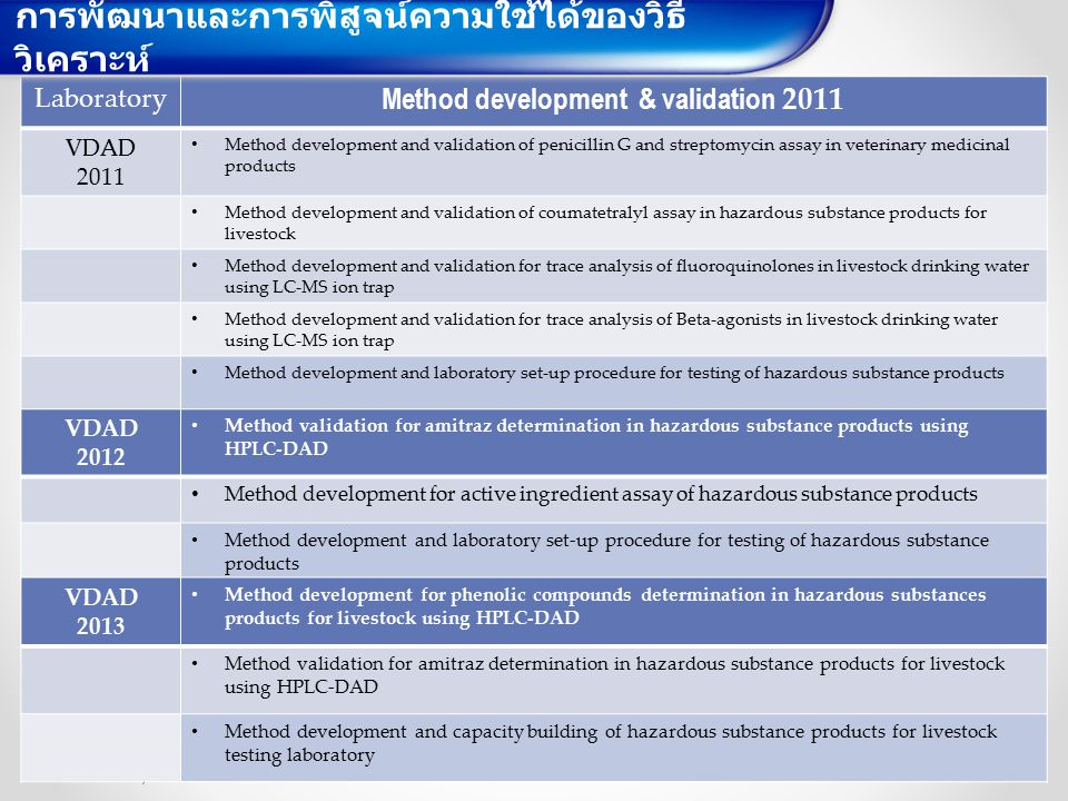 Method development & validation 2011