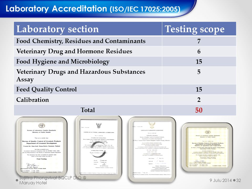 Laboratory section Testing scope