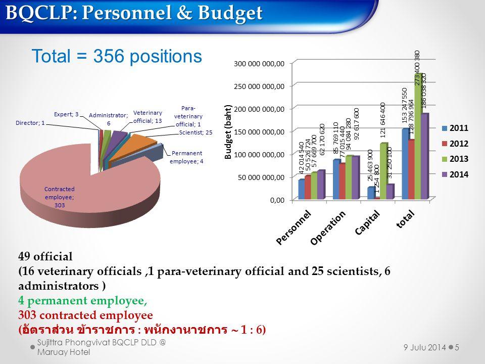 BQCLP: Personnel & Budget
